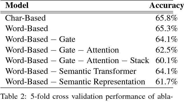 Figure 4 for Semantically-Aligned Equation Generation for Solving and Reasoning Math Word Problems