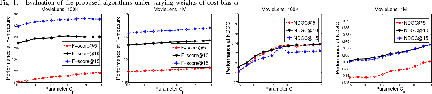 Figure 1 for Robust Cost-Sensitive Learning for Recommendation with Implicit Feedback