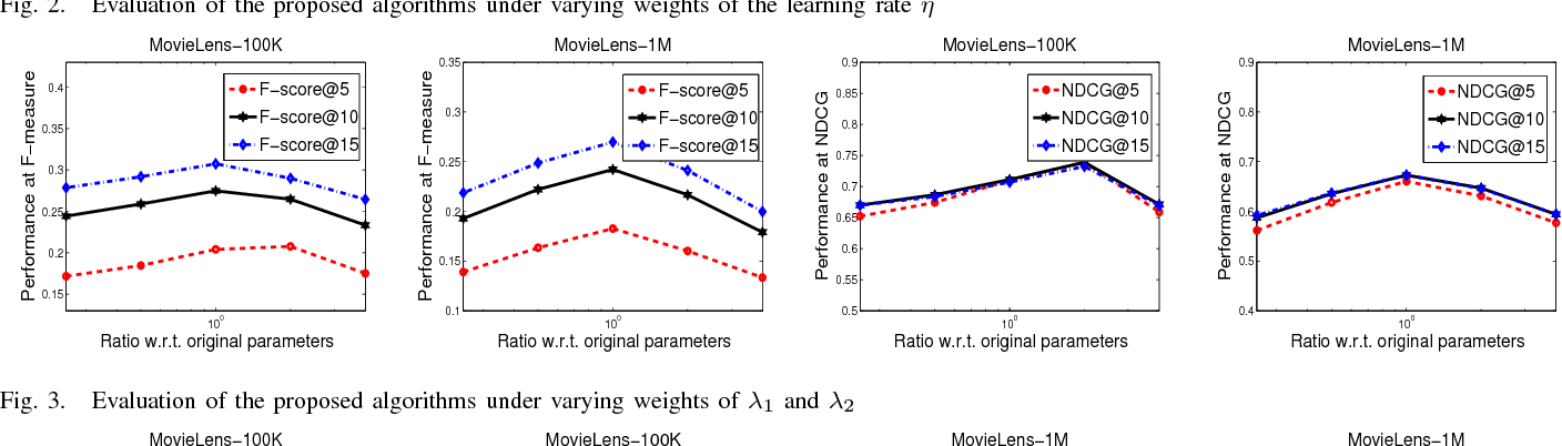 Figure 2 for Robust Cost-Sensitive Learning for Recommendation with Implicit Feedback