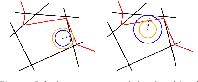 Figure 1 for Provable Robustness of ReLU networks via Maximization of Linear Regions