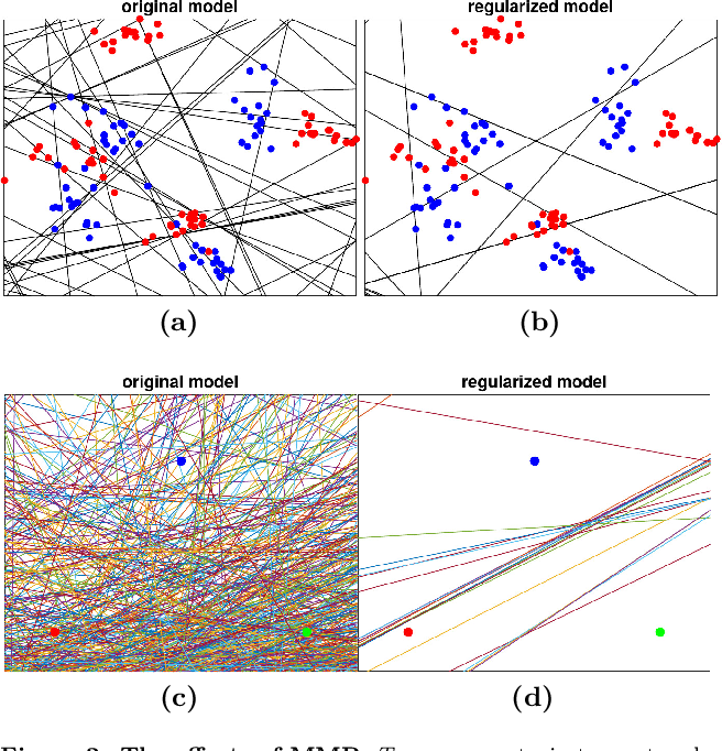 Figure 3 for Provable Robustness of ReLU networks via Maximization of Linear Regions