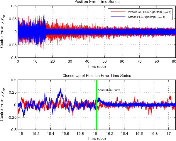 Adaptive Tuning and Control of a Hard Disk Drive - Semantic