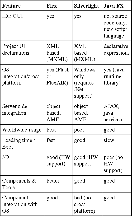 Figure 1 for Integration of Flexible Web Based GUI in I-SOAS