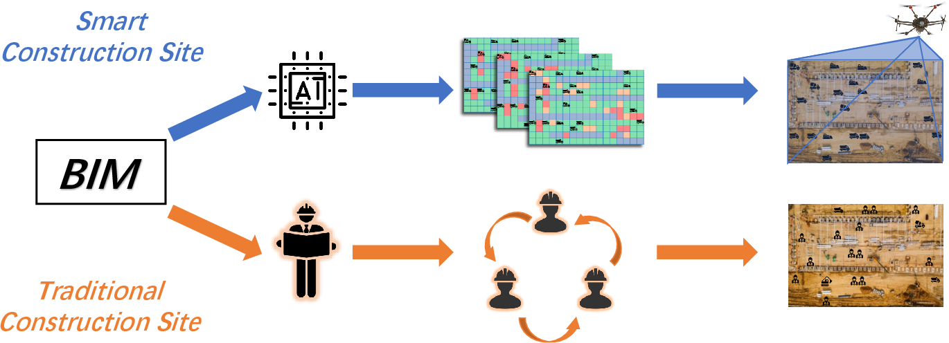 Figure 1 for An Extension of BIM Using AI: a Multi Working-Machines Pathfinding Solution
