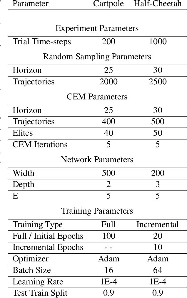 Figure 2 for Objective Mismatch in Model-based Reinforcement Learning