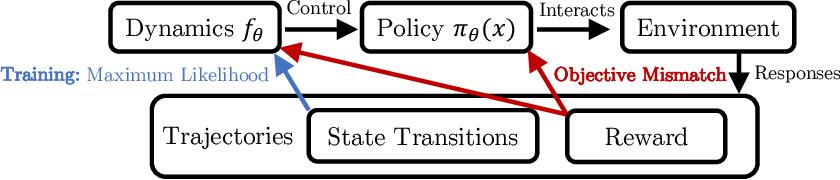 Figure 1 for Objective Mismatch in Model-based Reinforcement Learning