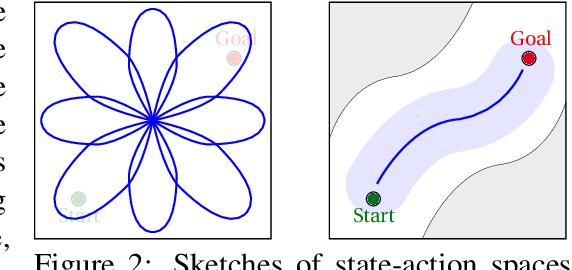 Figure 3 for Objective Mismatch in Model-based Reinforcement Learning