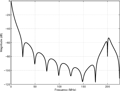 Figure 8 from Low-power programmable charge-domain sampler with