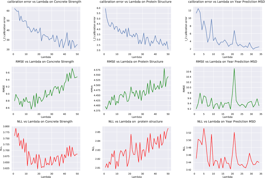 Figure 4 for Quantile Regularization: Towards Implicit Calibration of Regression Models