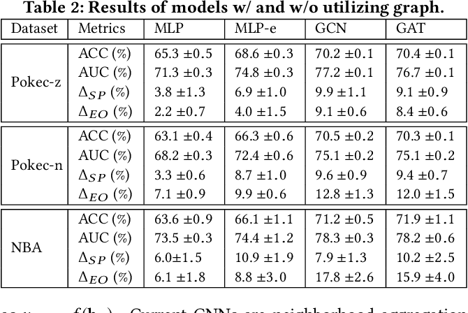 Figure 3 for FairGNN: Eliminating the Discrimination in Graph Neural Networks with Limited Sensitive Attribute Information