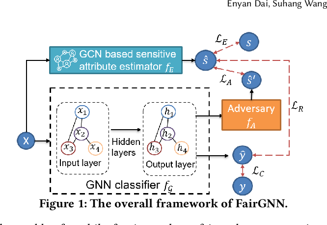 Figure 2 for FairGNN: Eliminating the Discrimination in Graph Neural Networks with Limited Sensitive Attribute Information
