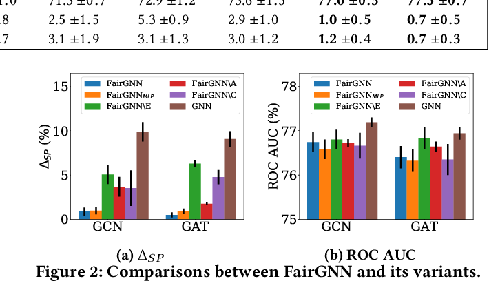 Figure 4 for FairGNN: Eliminating the Discrimination in Graph Neural Networks with Limited Sensitive Attribute Information