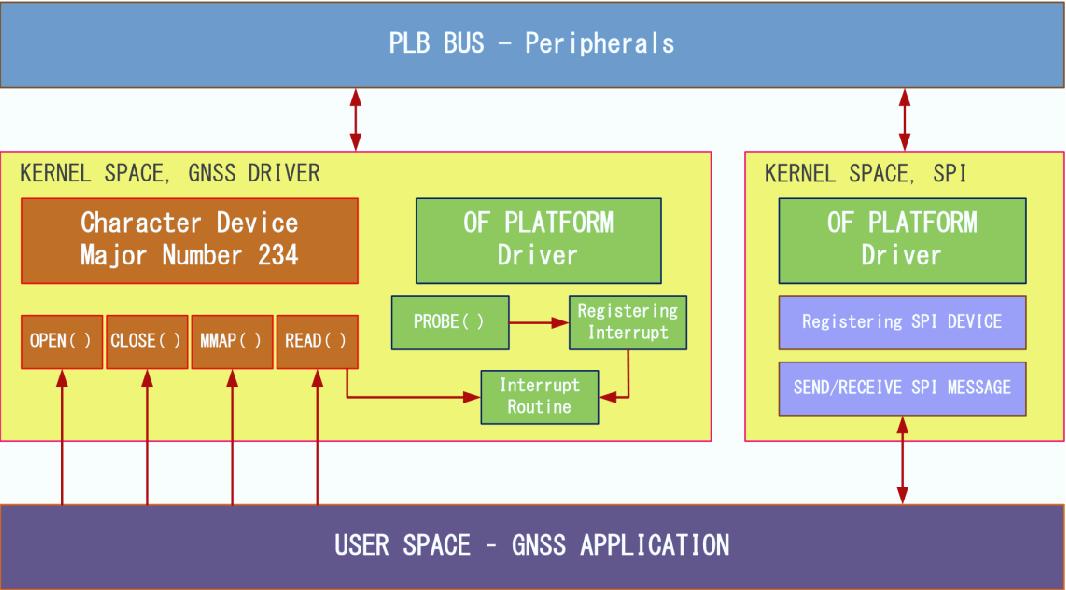 PDF] Design and Implementation of a Novel Multi
