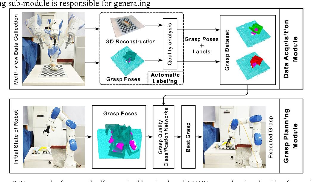 Figure 3 for A self-supervised learning-based 6-DOF grasp planning method for manipulator