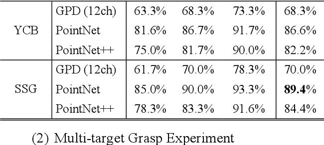 Figure 2 for A self-supervised learning-based 6-DOF grasp planning method for manipulator