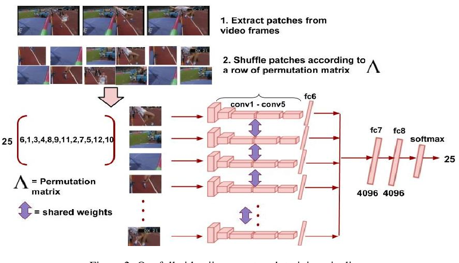 Figure 3 for Video Jigsaw: Unsupervised Learning of Spatiotemporal Context for Video Action Recognition