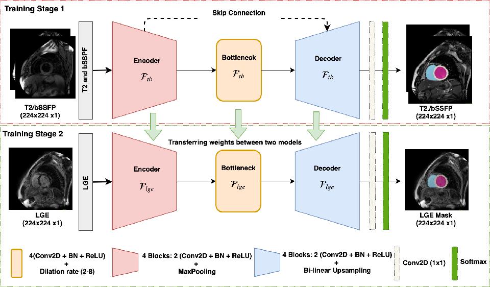 Figure 3 for Automated Multi-sequence Cardiac MRI Segmentation Using Supervised Domain Adaptation