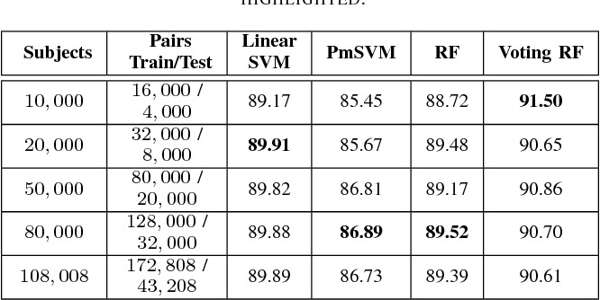 Table II from Cross-Domain Deep Face Matching for Real