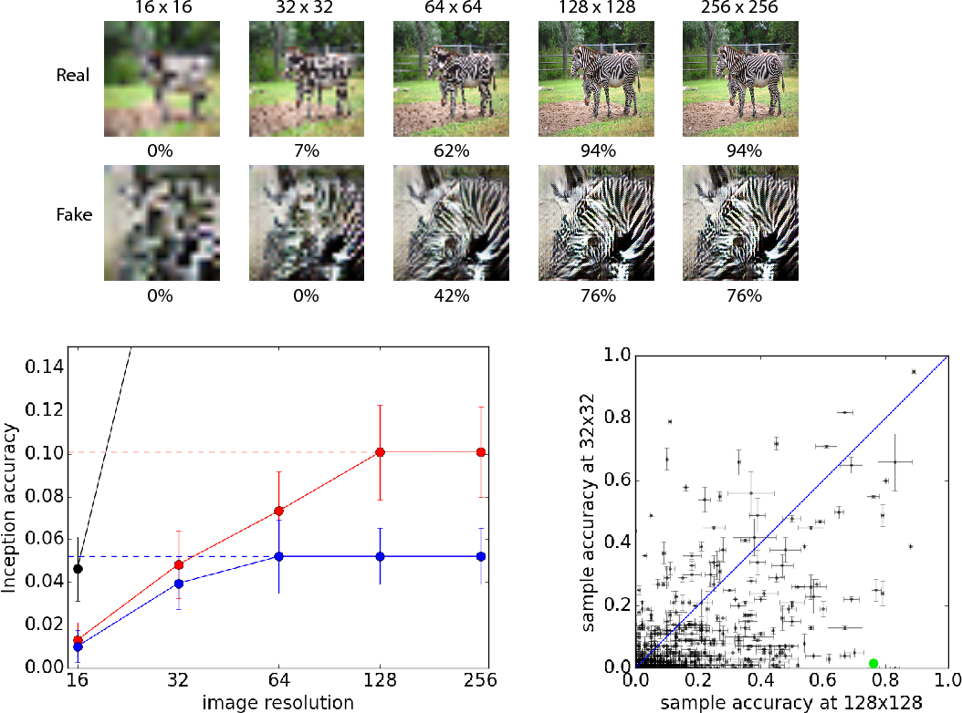 Figure 4 for Conditional Image Synthesis With Auxiliary Classifier GANs