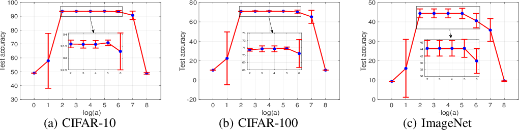 Figure 2 for Differentiable Architecture Search Without Training Nor Labels: A Pruning Perspective