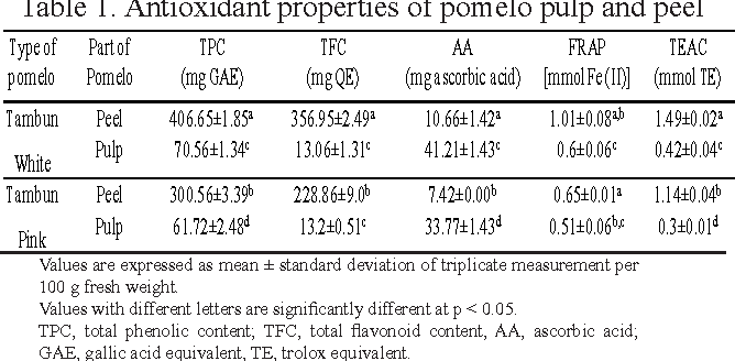 Table 1. Antioxidant properties of pomelo pulp and peel