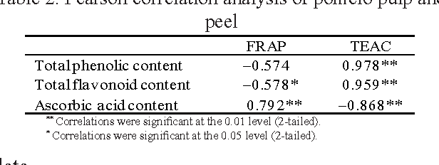 Table 2. Pearson correlation analysis of pomelo pulp and peel