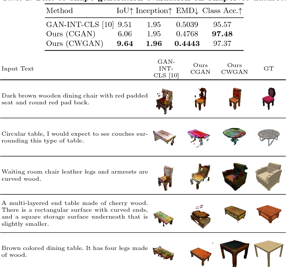 Figure 4 for Text2Shape: Generating Shapes from Natural Language by Learning Joint Embeddings