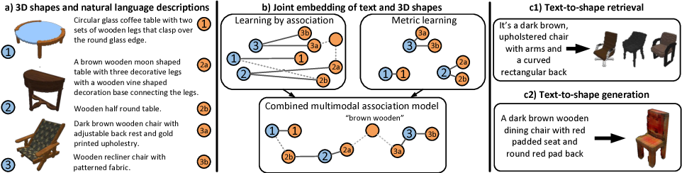 Figure 1 for Text2Shape: Generating Shapes from Natural Language by Learning Joint Embeddings