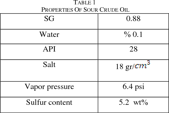 PDF] Sulfur Removal of Crude Oil by Ultrasound- Assisted
