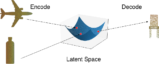 Figure 4 for Developing Creative AI to Generate Sculptural Objects