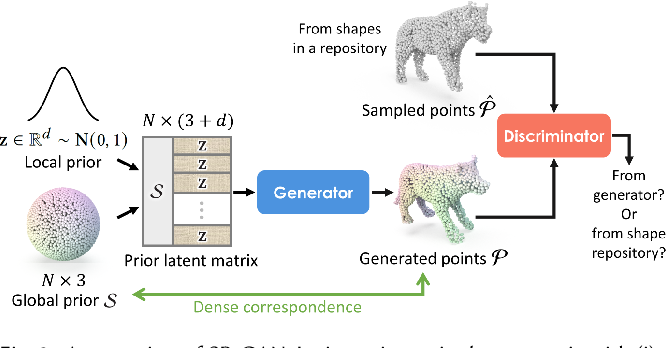 Figure 3 for SP-GAN: Sphere-Guided 3D Shape Generation and Manipulation
