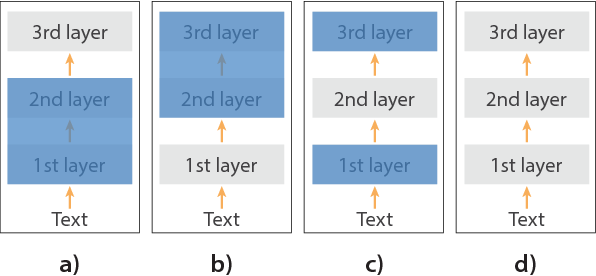 Figure 3 for Using millions of emoji occurrences to learn any-domain representations for detecting sentiment, emotion and sarcasm