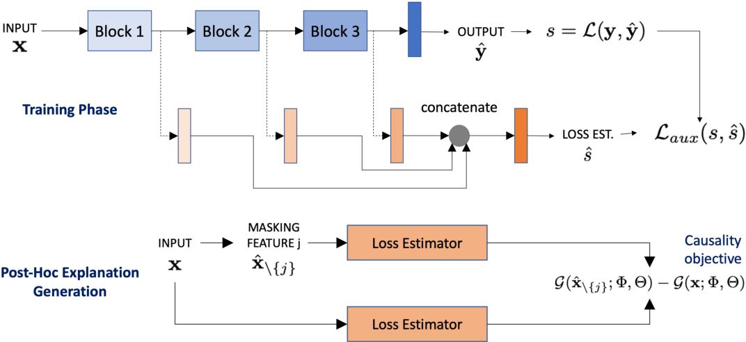 Figure 1 for Accurate and Robust Feature Importance Estimation under Distribution Shifts