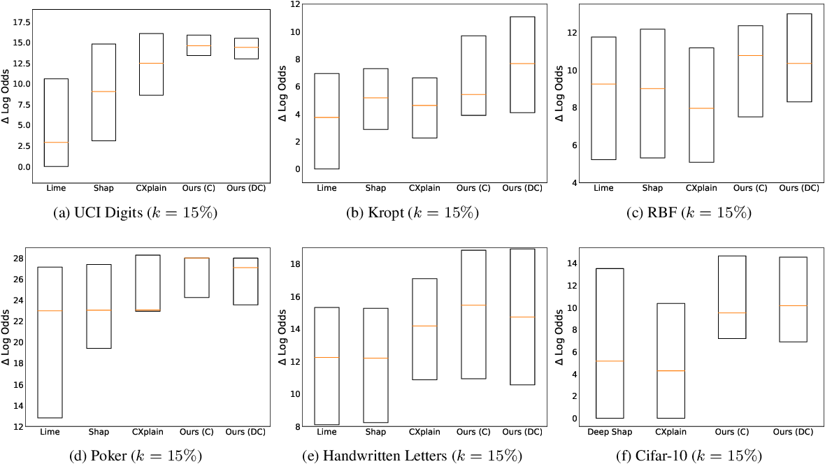 Figure 3 for Accurate and Robust Feature Importance Estimation under Distribution Shifts