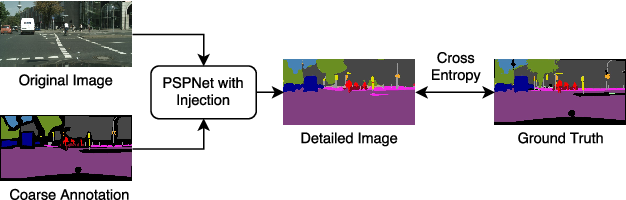 Figure 1 for Semantic Segmentation with Scarce Data