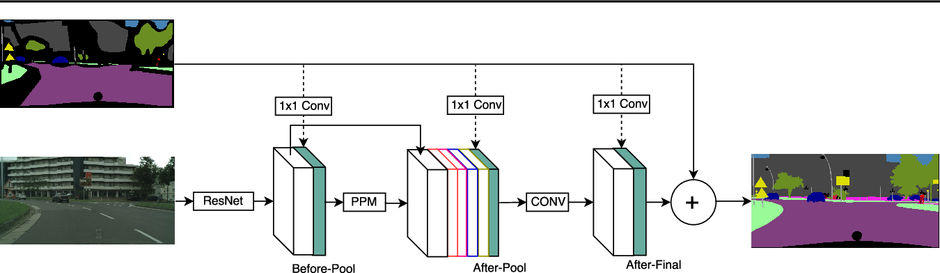 Figure 3 for Semantic Segmentation with Scarce Data