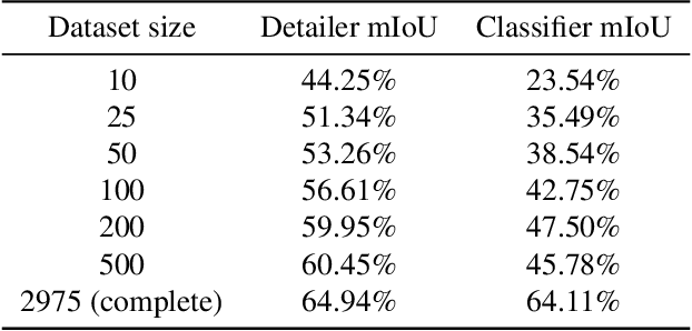 Figure 2 for Semantic Segmentation with Scarce Data