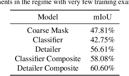 Figure 4 for Semantic Segmentation with Scarce Data