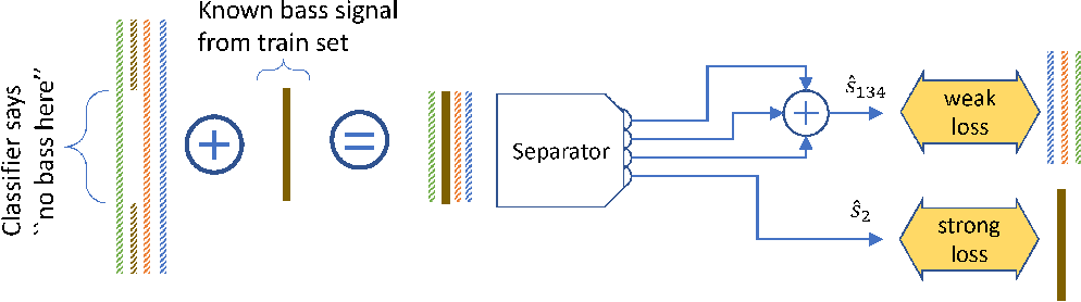 Figure 3 for Demucs: Deep Extractor for Music Sources with extra unlabeled data remixed