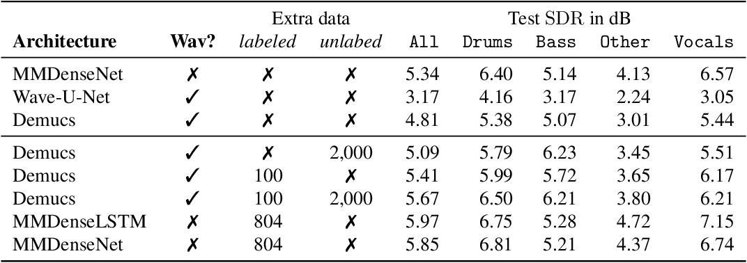 Figure 2 for Demucs: Deep Extractor for Music Sources with extra unlabeled data remixed