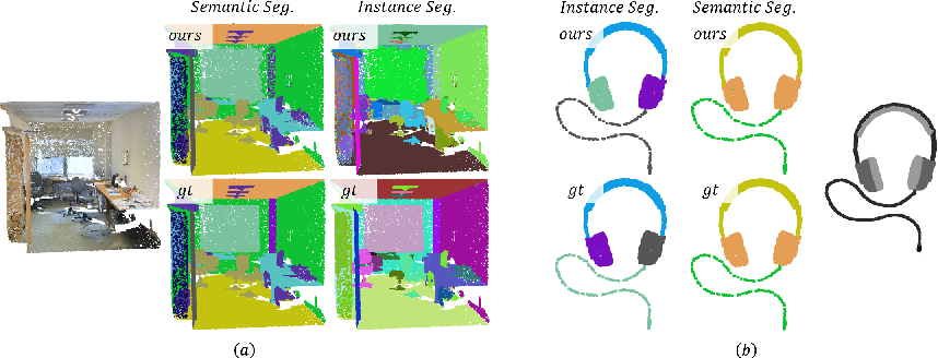 Figure 1 for Bi-Directional Attention for Joint Instance and Semantic Segmentation in Point Clouds