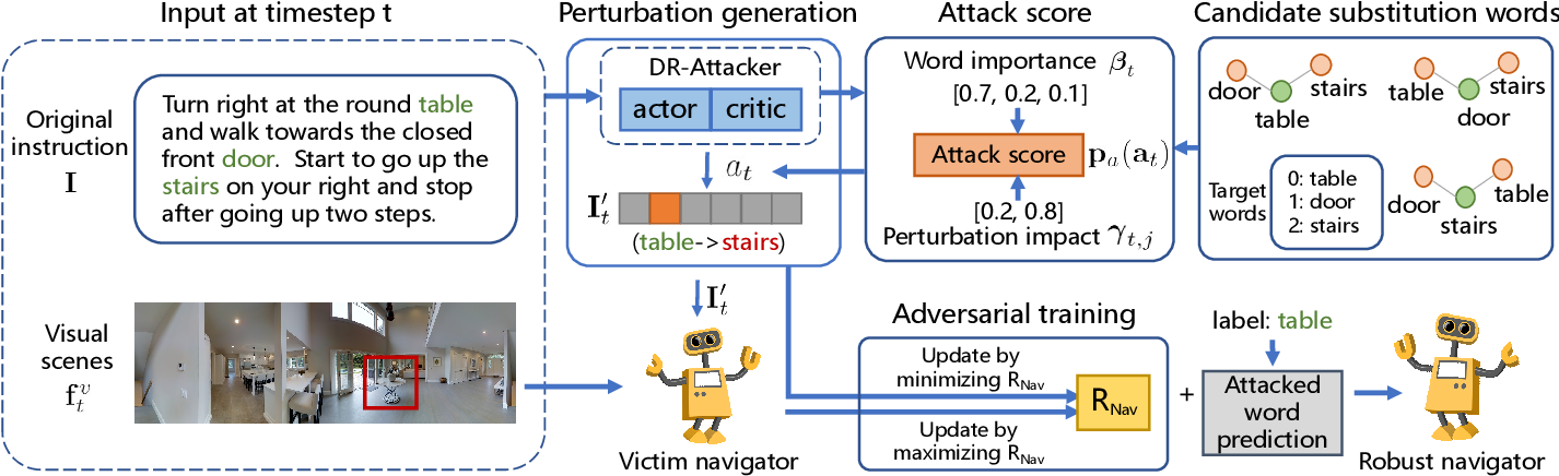 Figure 1 for Adversarial Reinforced Instruction Attacker for Robust Vision-Language Navigation