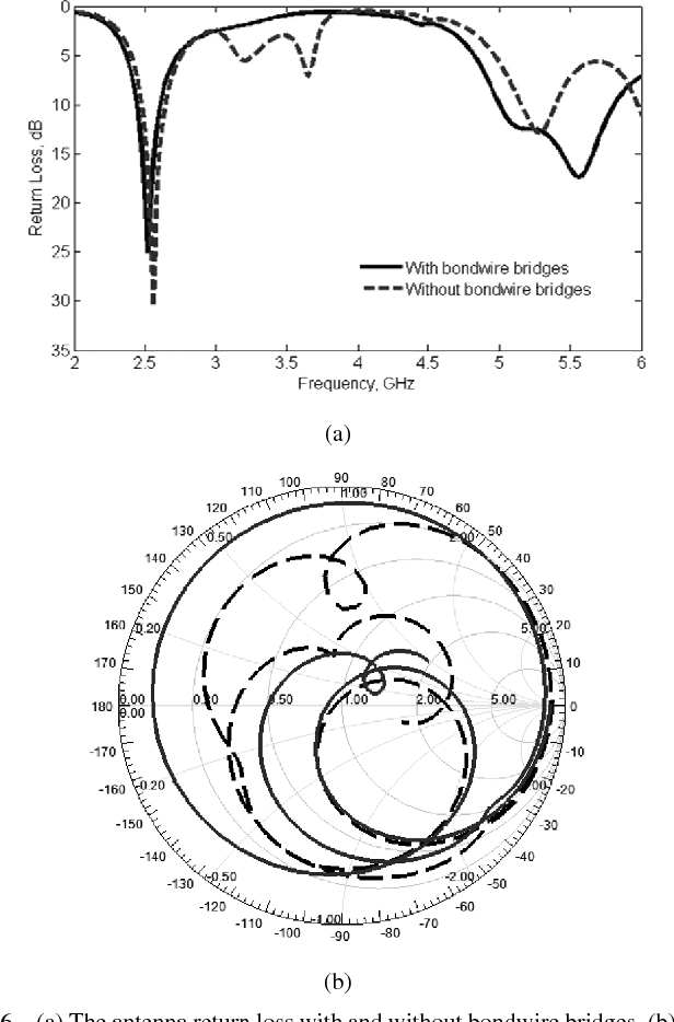 Folded Loop Balanced Coplanar Antenna For Wlan Applications