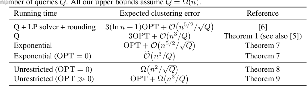 Figure 1 for Correlation Clustering with Adaptive Similarity Queries