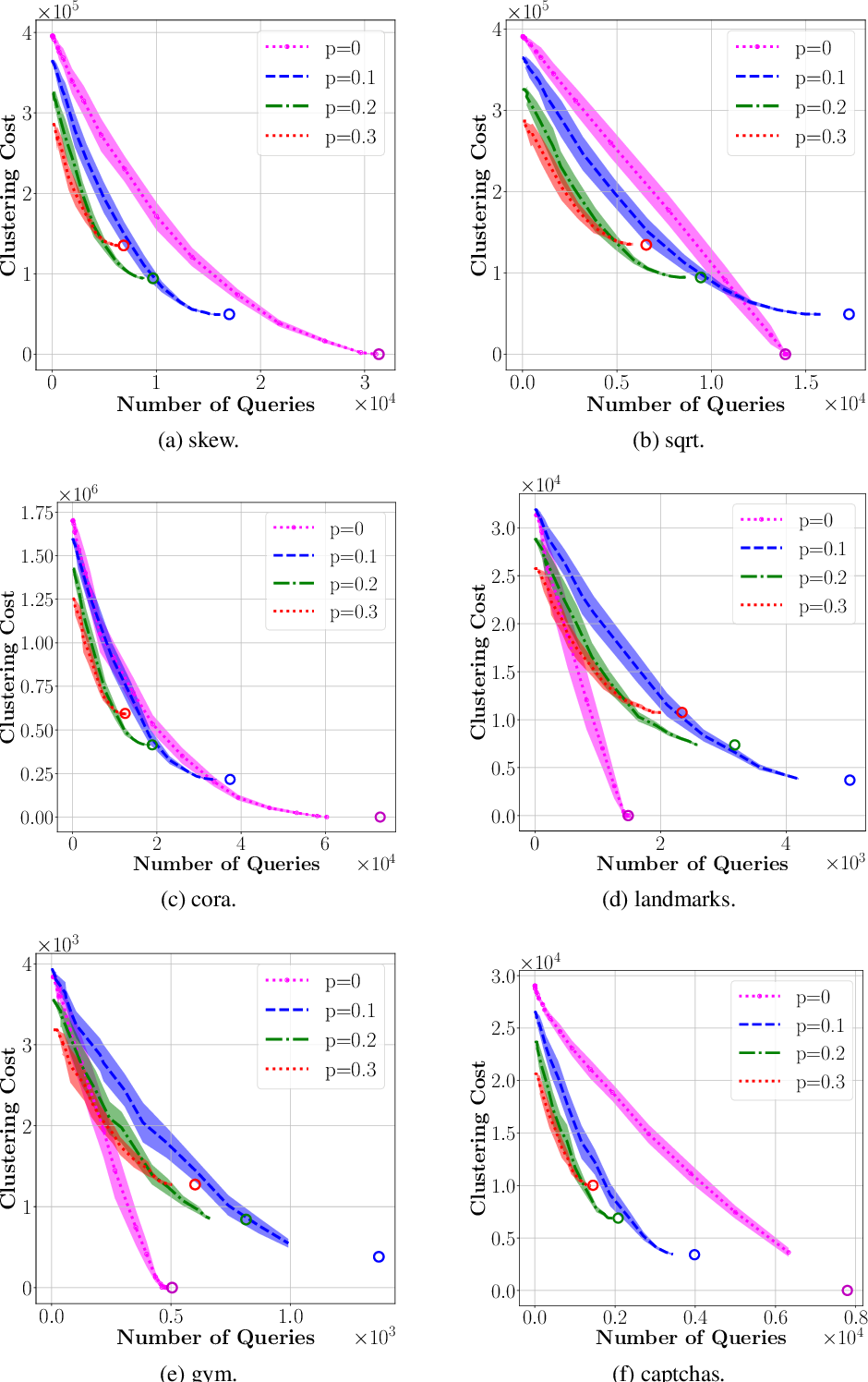 Figure 4 for Correlation Clustering with Adaptive Similarity Queries
