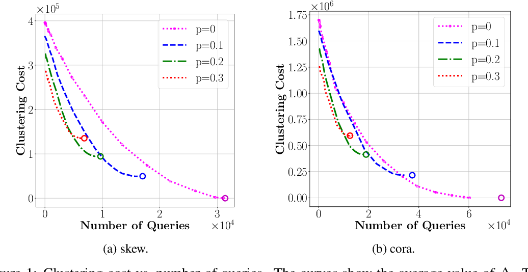 Figure 2 for Correlation Clustering with Adaptive Similarity Queries