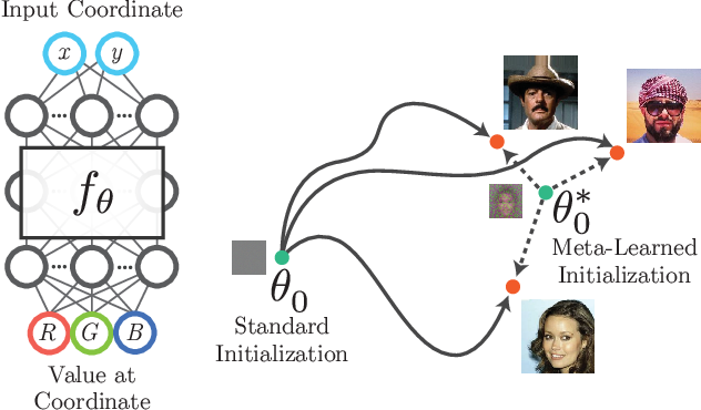Figure 1 for Learned Initializations for Optimizing Coordinate-Based Neural Representations