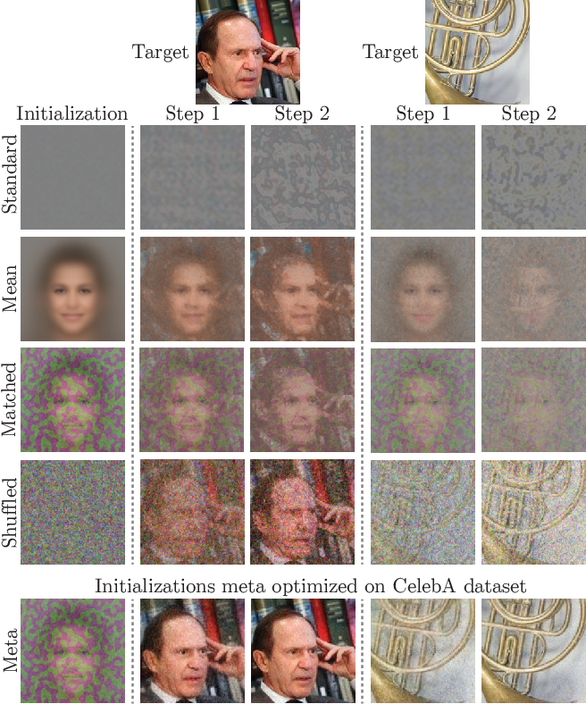 Figure 3 for Learned Initializations for Optimizing Coordinate-Based Neural Representations