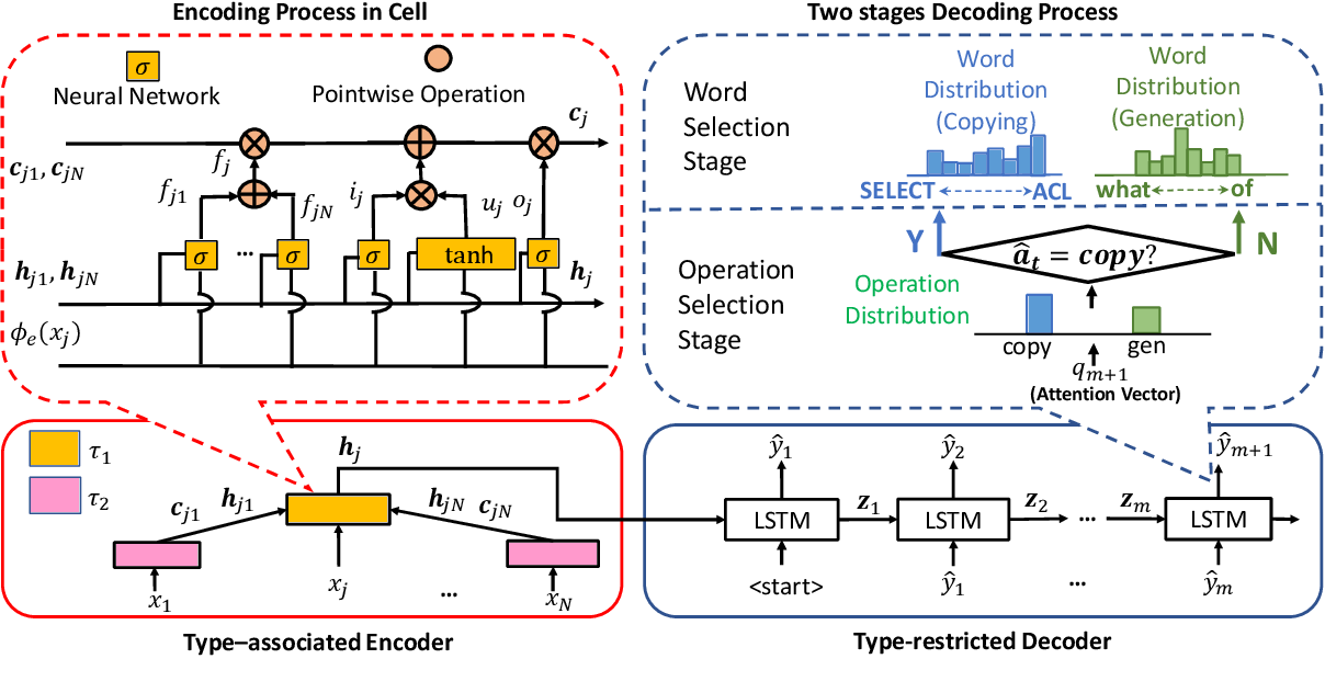 Figure 3 for TAG : Type Auxiliary Guiding for Code Comment Generation