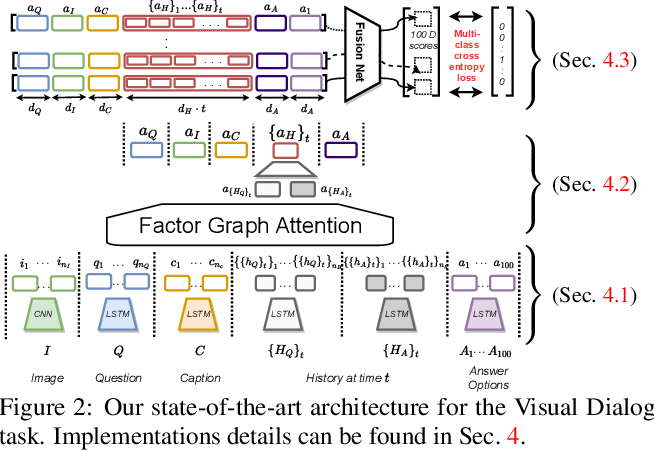 Figure 3 for Factor Graph Attention